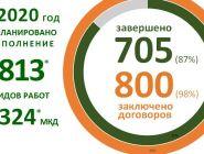 В Архангельской области завершается программа капремонта-2020